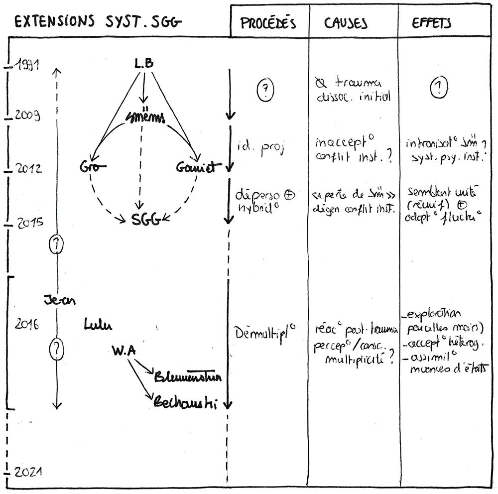 Syndrome SGG - Docteur Helber - Schéma de l'extension du système SGG